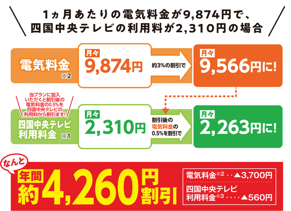 1カ月あたりの電気料金と四国中央テレビ利用料